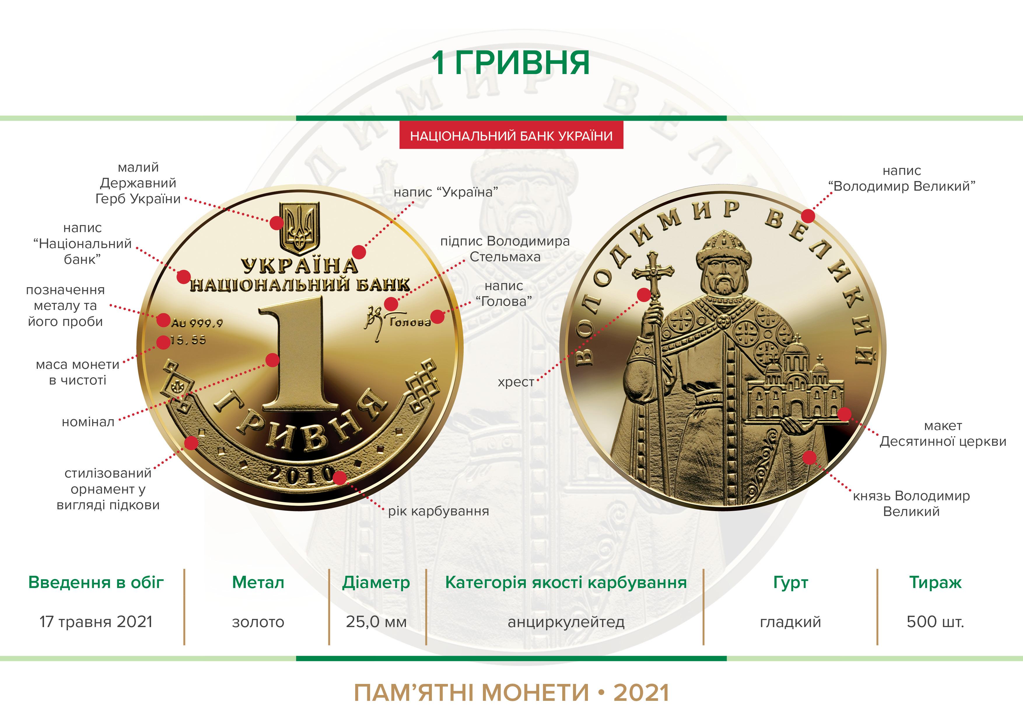 """Національний банк уводить у обіг золоту пам'ятну монету """"1 Гривня"""""""