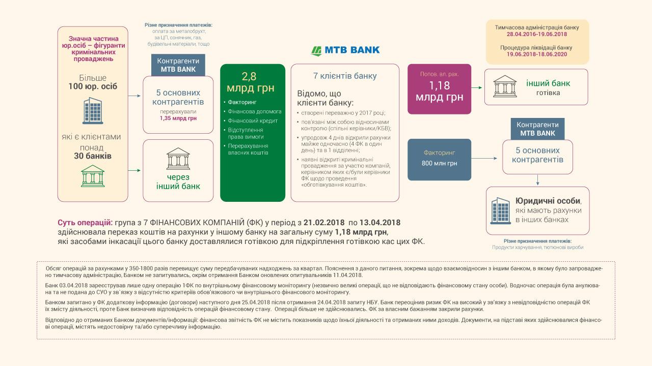 НБУ обжаловал отмену штрафа для МТБ Банка на 4,4 миллиона 01