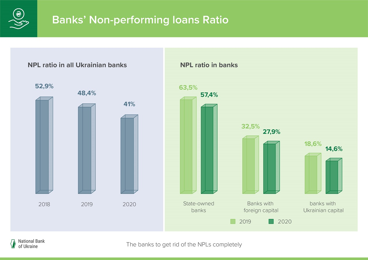 Banks' NPL Ratio Dropped by 7.4 pp, to 41% in 2020