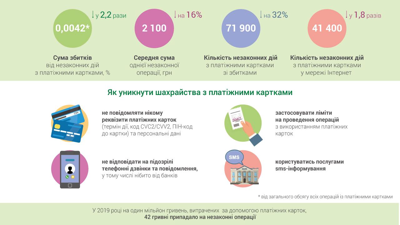 Объемы мошенничества с платежными картами сократились в 2 раза, – НБУ 01