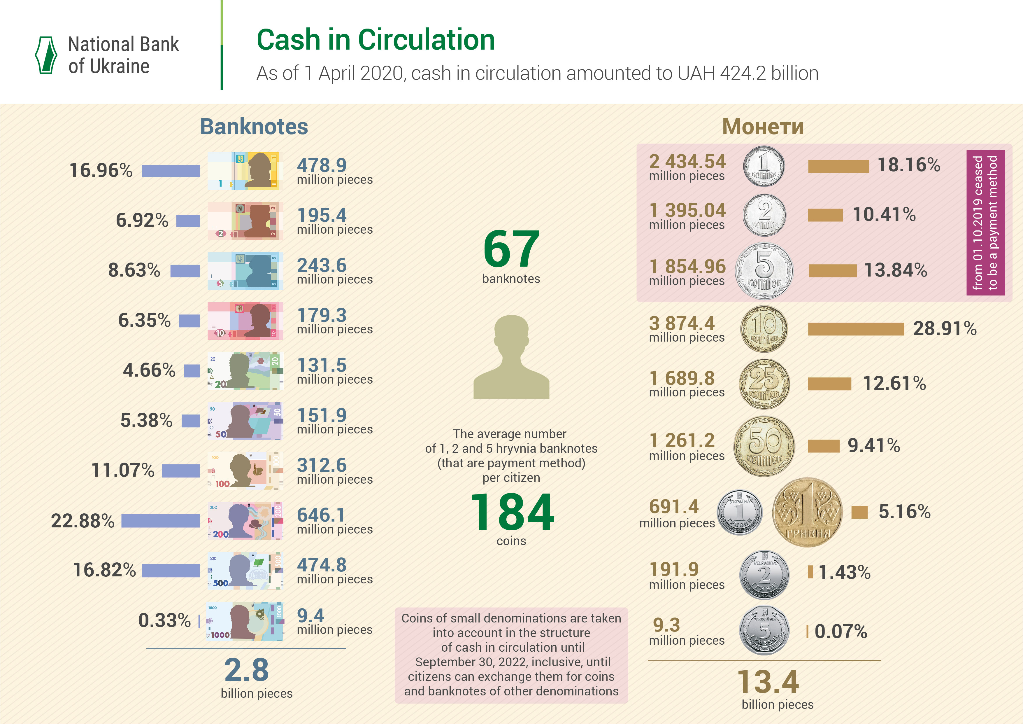 Cash in Circulation as of April 1 2020