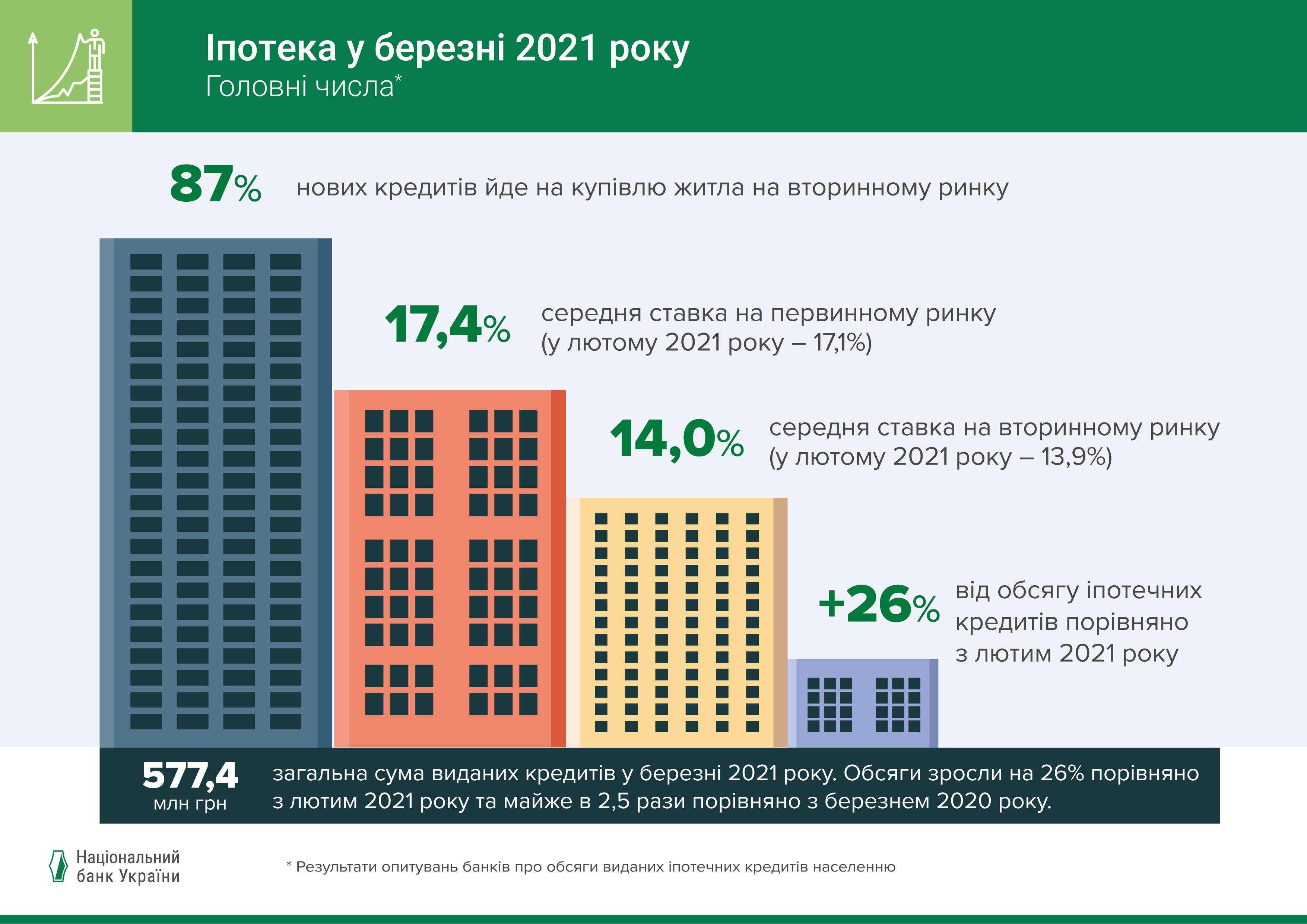 Обсяги виданих іпотечних кредитів подвоїлися у І кварталі 2021 року – результати опитування банків